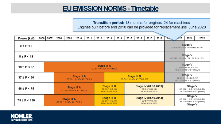 EU EMISSION NORMS - Timetable