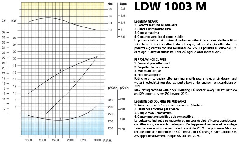 Lombardini Marine engine LDW 1003M Performance curves