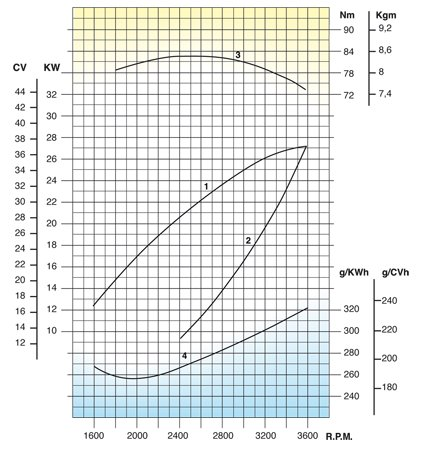 Lombardini Marine engine LDW 1404 SD Performance curves