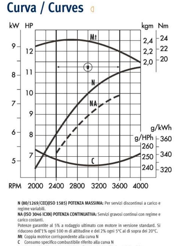 Lombardini engine LGA 340 Performance curves