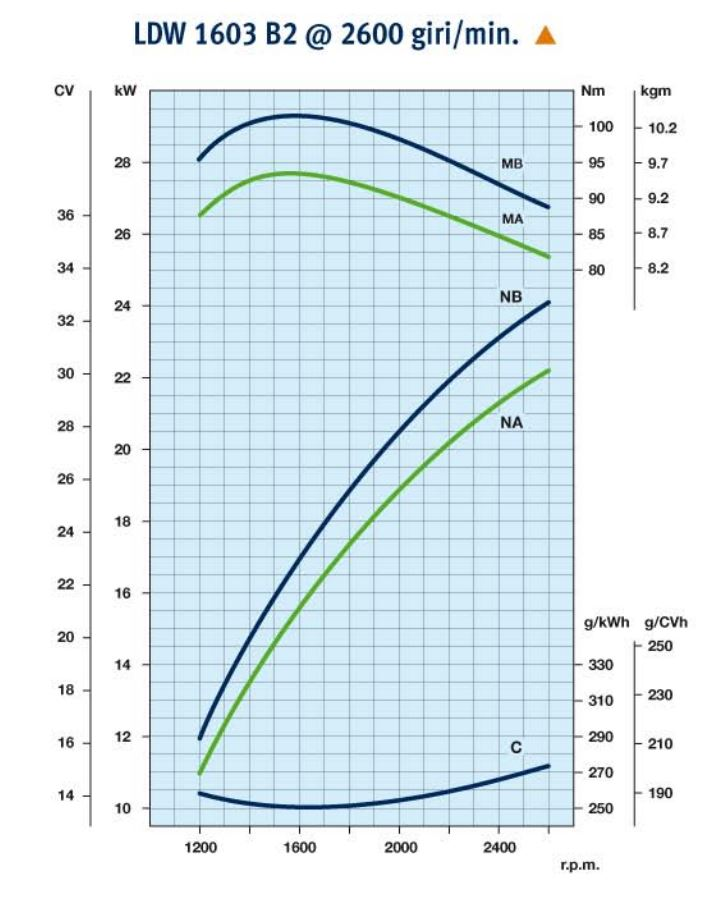 Lombardini engine LDW 1003 Performance curves 2600rpm
