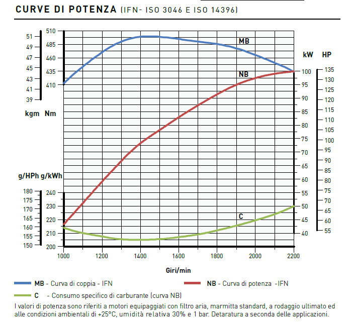 Kohler engine KDI 3404 TCR-SCR Performance curves