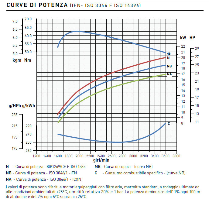Lombardini engine LDW 1003 Performance curves