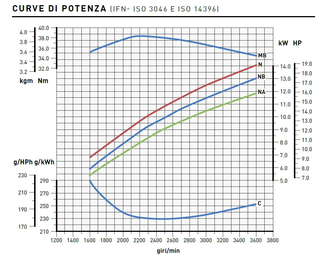 Lombardini engine 25LD 425/2 Performance curves