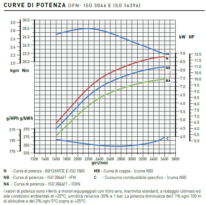Performance curves Lombardini engine 15LD 500