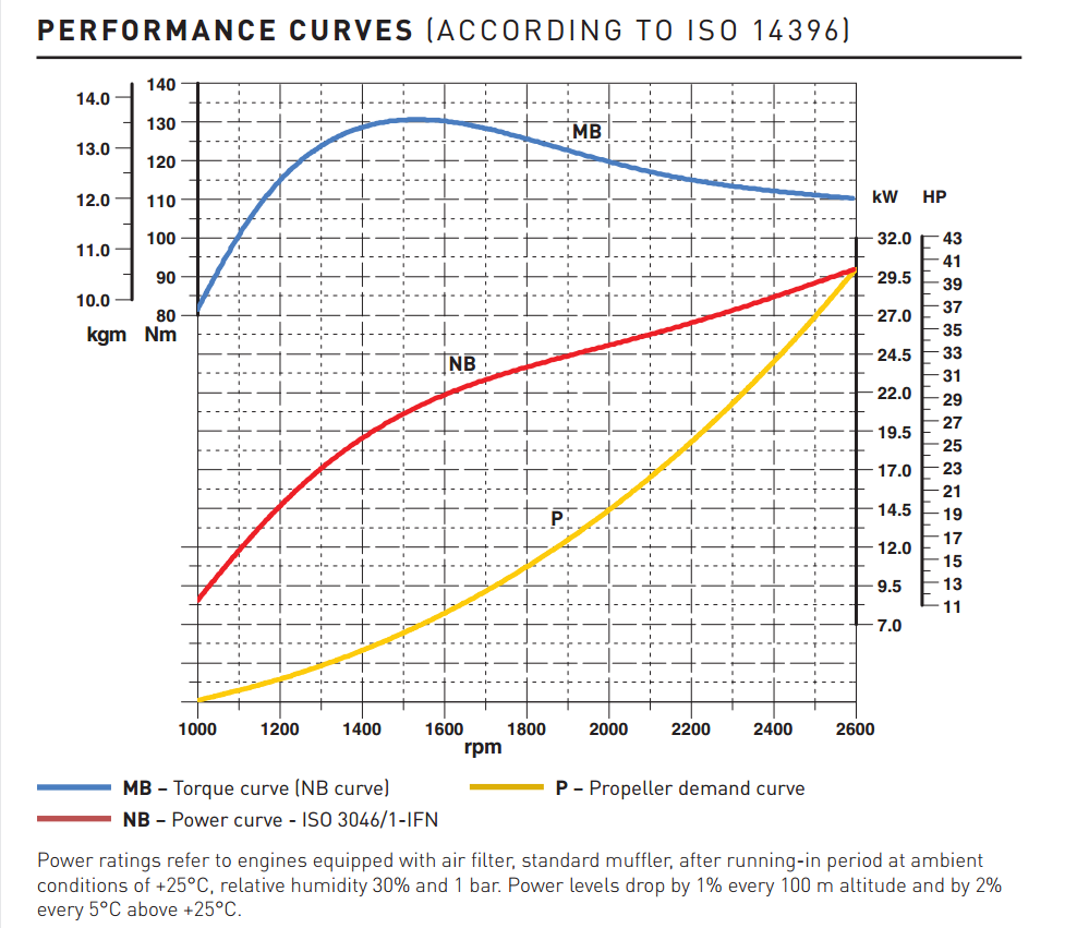 Lombardini Marine engine Kohler KDI 1903M-MP Performance curves