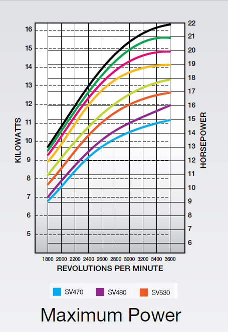 Kohler engine SV480 Max Power curves