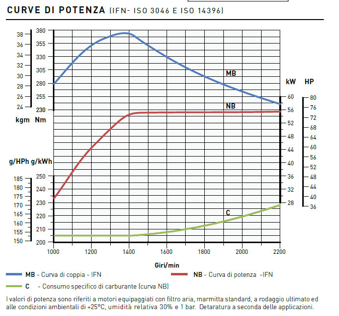 Kohler engine KDI 3404 TCR Performance curves