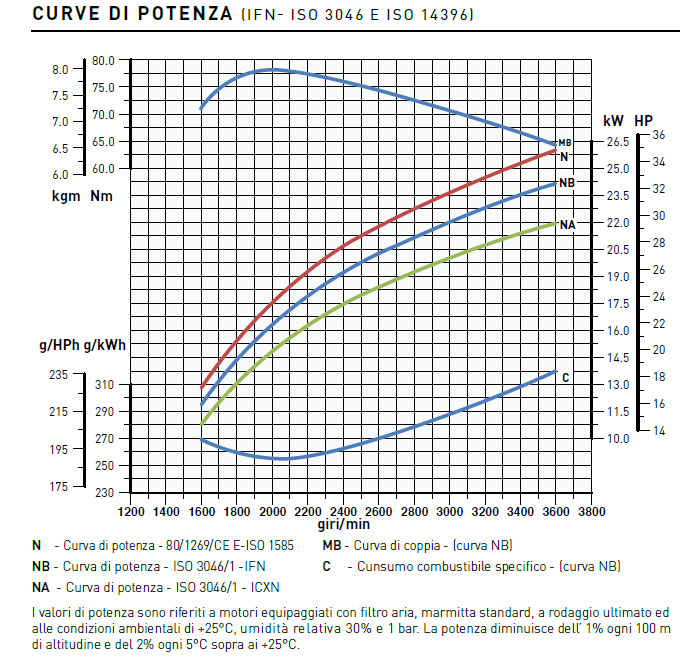 Lombardini engine LDW 1404 Performance curves
